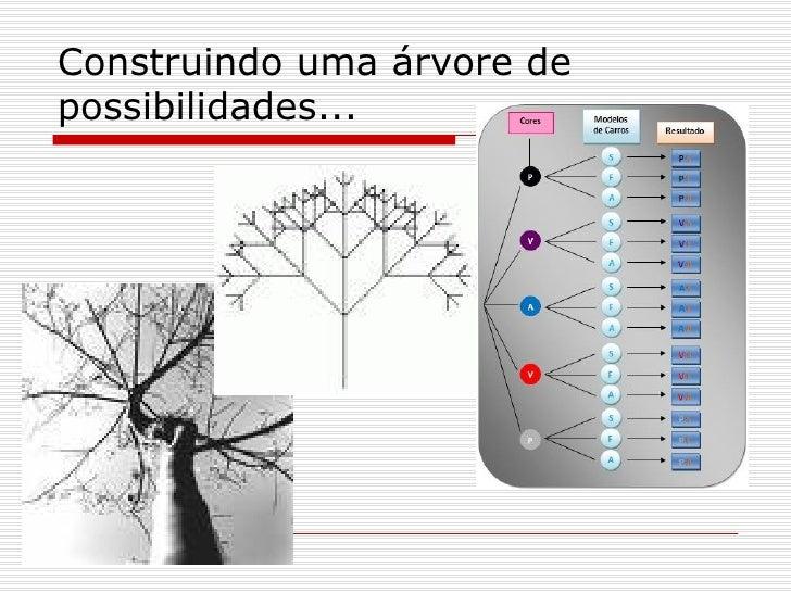 Construindo uma árvore de possibilidades...