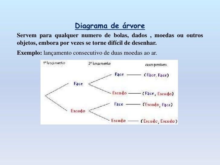Diagrama de Venn   Por exemplo, temos uma escola com 120 estudantes, em que:   50 praticam andebol (A);   60 praticam nata...