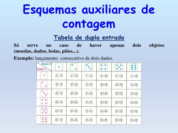 Diagrama de árvoreServem para qualquer numero de bolas, dados , moedas ou outrosobjetos, embora por vezes se torne difícil...