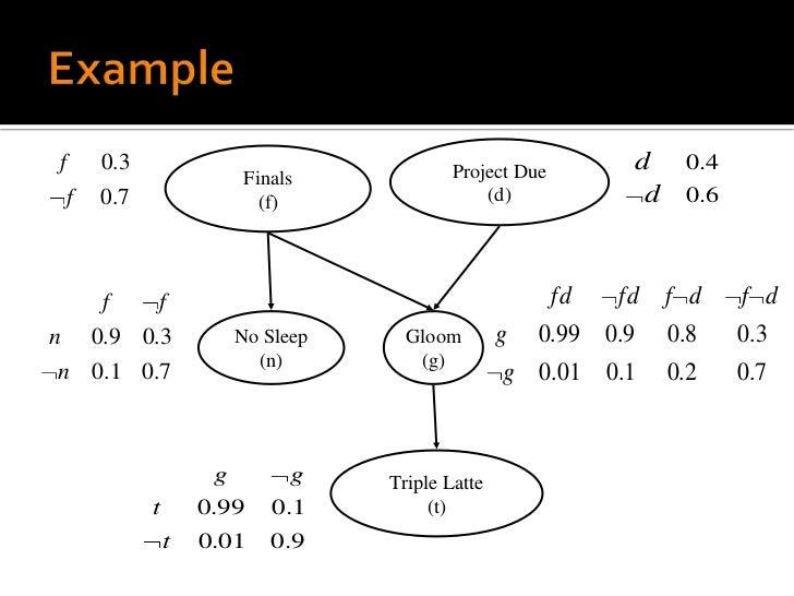 Probabilistic information retrieval models & systems