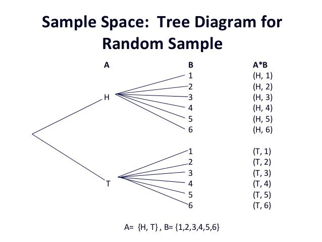 use a tree diagram to find the sample space for tossing