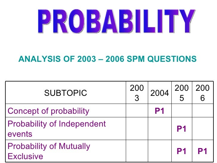 PROBABILITY ANALYSIS OF 2003 – 2006 SPM QUESTIONS P1 P1 2005 P1 2006 P1 2004 Probability of Mutually Exclusive Probability...