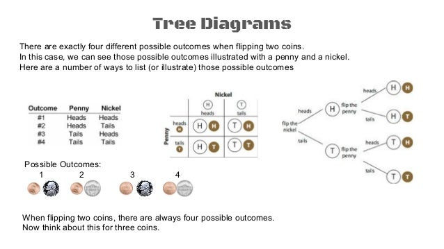 Probability 1 Tree Diagrams Counting Principle