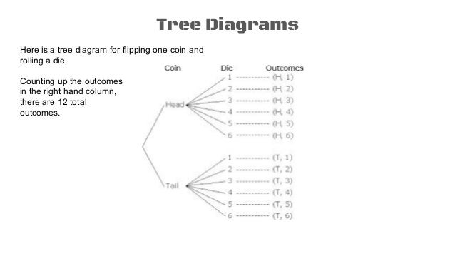 Probability 1 Tree Diagrams Counting Principle