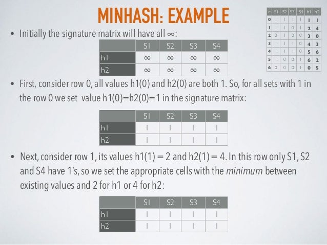 MINHASH: EXAMPLE S1 S2 S3 S4 h1 ∞ ∞ ∞ ∞ h2 ∞ ∞ ∞ ∞ • Initially the signature matrix will have all ∞: • First, consider row...