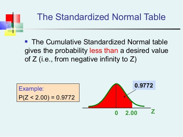 how to find za 2 using standard normal probabilities table