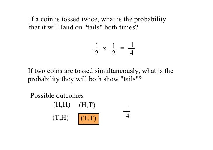 "If a coin is tossed twice, what is the probability  that it will land on ""tails"" both times?                           1 x..."