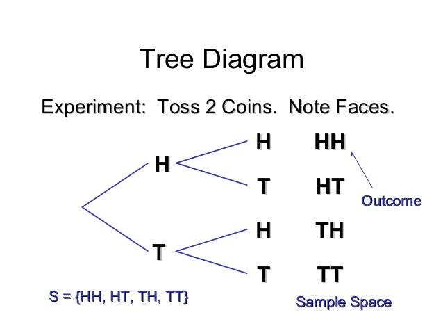 how to draw a tree diagram for probability