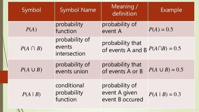 Wahrscheinlichkeitsrechnung Symbole