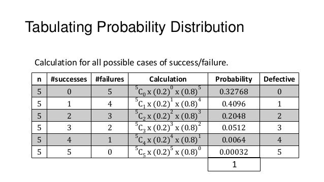 Binomial and poission probablity distribution for Q table probability