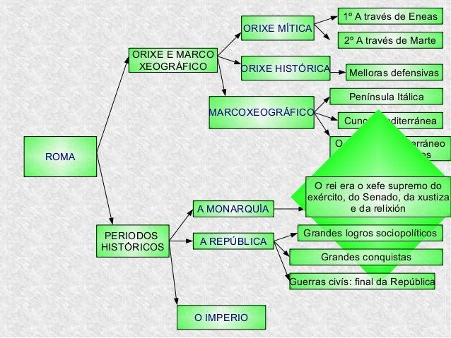 ROMA ORIXE E MARCO XEOGRÁFICO ORIXE MÍTICA 1º A través de Eneas 2º A través de Marte ORIXE HISTÓRICA Melloras defensivas M...
