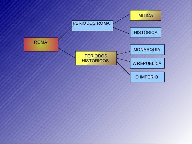 ROMA PERIODOS ROMA MITICA HISTORICA PERIODOS HISTORICOS MONARQUIA A REPUBLICA O IMPERIO