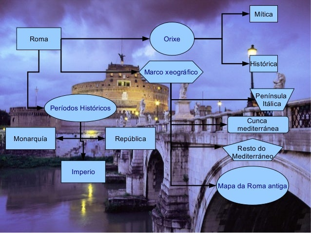 Roma Orixe Marco xeográfico Mítica Histórica Península Itálica Cunca mediterránea Resto do Mediterráneo Mapa da Roma antig...