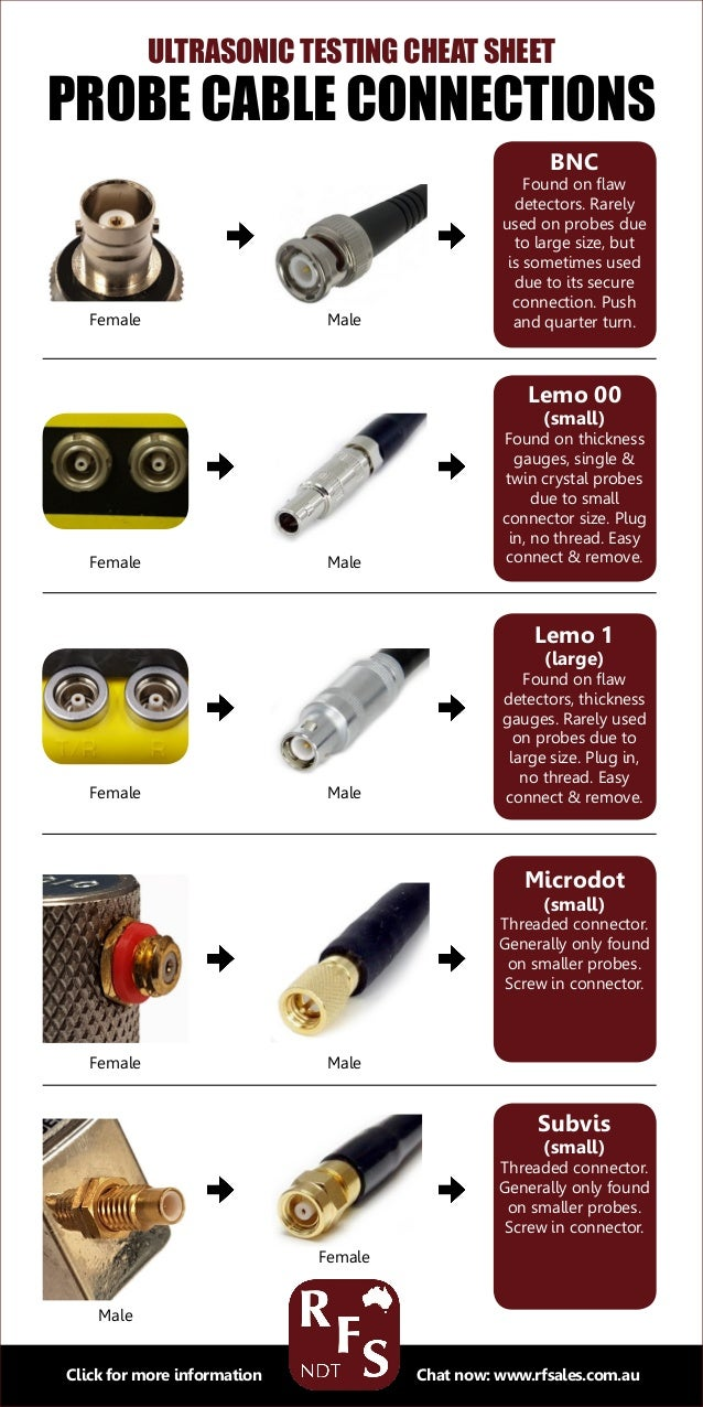 Ultrasonic Testing Cheat Sheet: Probe Cable Connections [infographic]