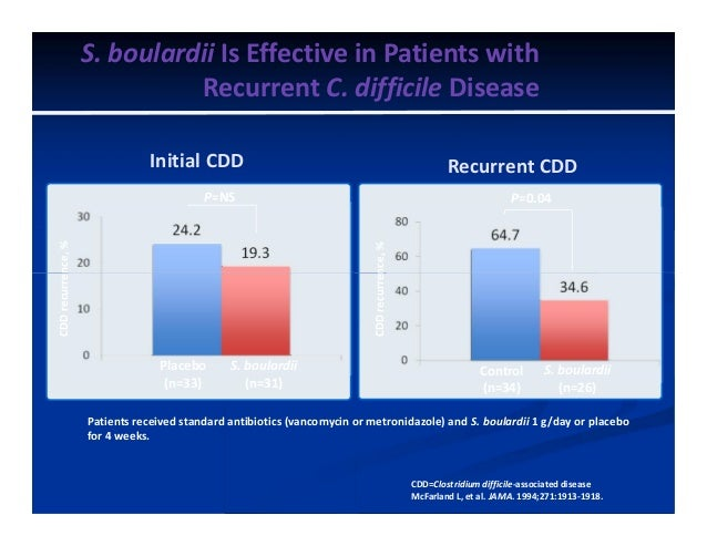S. boulardii Is Effective in Patients with Recurrent C. difficile Disease Initial CDD CDDrecurrence,% P=NS Recurrent CDD P...