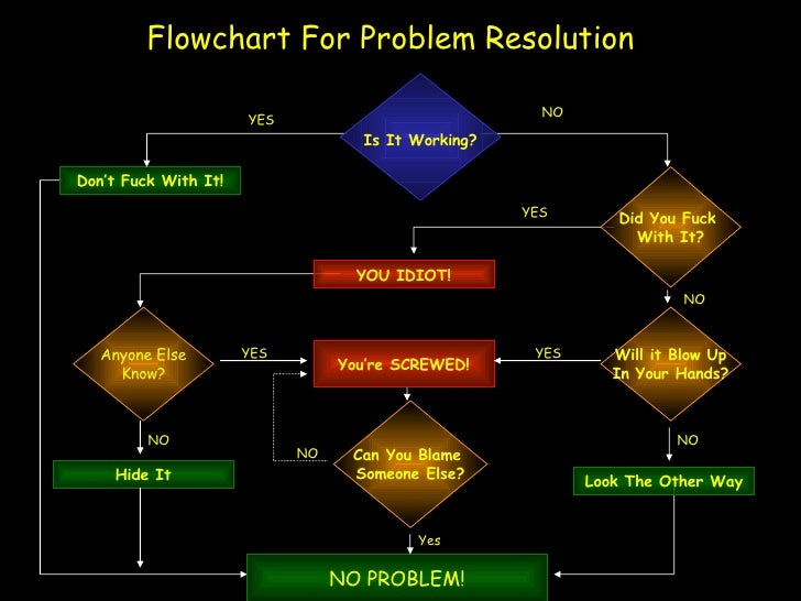 Flowchart For Problem Resolution Don't Fuck With It! YES NO YES YOU IDIOT! NO Will it Blow Up In Your Hands? NO Look The O...