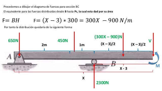 Vigas con cargas distribuidas triangulares y rectangulares