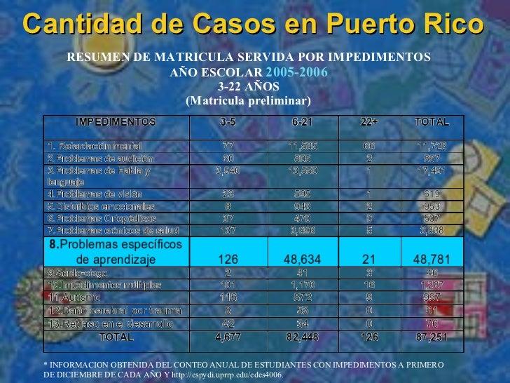Cantidad de Casos en Puerto Rico * INFORMACION OBTENIDA DEL CONTEO ANUAL DE ESTUDIANTES CON IMPEDIMENTOS A PRIMERO DE DICI...