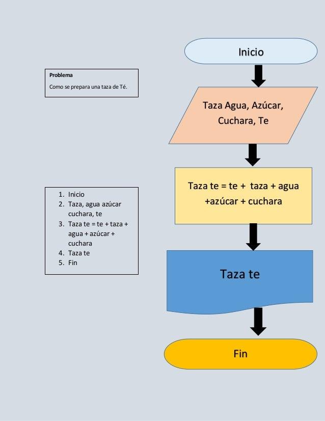 Problemasalgoritmos y diagramas de flujo fin rea fin 11 ccuart Image collections