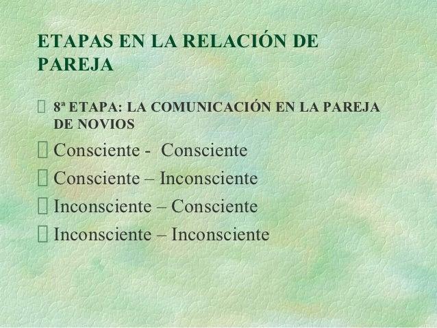 ETAPAS EN LA RELACIÓN DEPAREJA 8ª ETAPA: LA COMUNICACIÓN EN LA PAREJA DE NOVIOS Consciente - Consciente Consciente – Incon...
