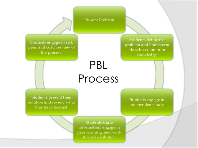 problem based learning pbl Problem-based learning (pbl) fits best with process-oriented course outcomes  such as collaboration, research, and problem solving.