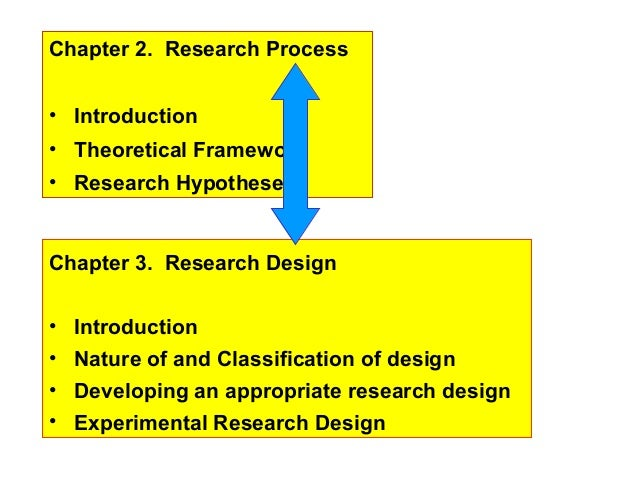 Chapter 2. Research Process• Introduction• Theoretical Framework• Research HypothesesChapter 3. Research Design•   Introdu...
