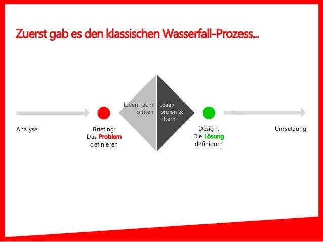 Zuerst gab es den klassischen Wasserfall-Prozess... Briefing: Das Problem definieren Design: Die Lösung definieren Umsetzu...
