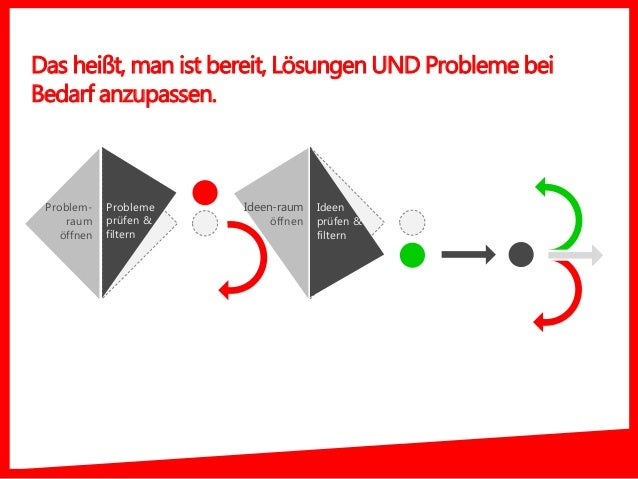Das heißt, man ist bereit, Lösungen UND Probleme bei Bedarf anzupassen. Problem- raum öffnen Probleme prüfen & filtern Ide...