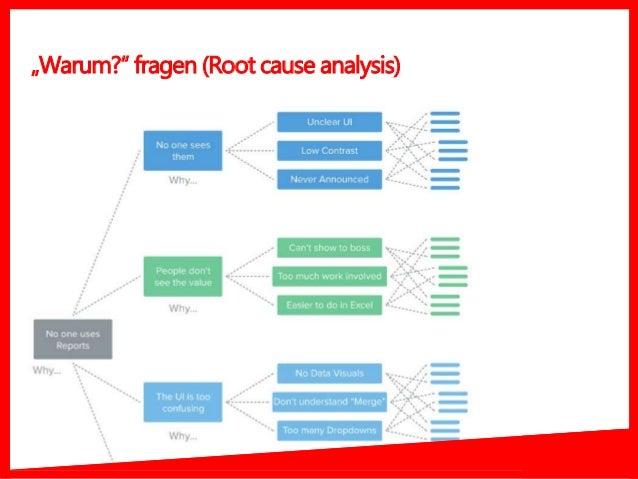 """""""Warum?"""" fragen (Root cause analysis)"""