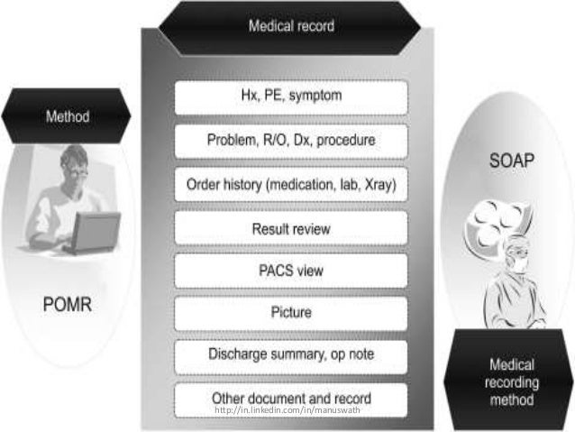 Documents Stored In A Source-oriented Medical Record Are