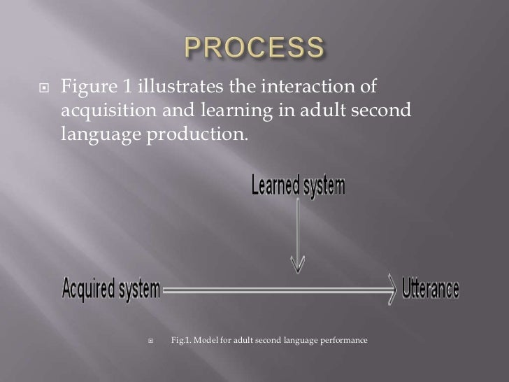    Figure 1 illustrates the interaction of    acquisition and learning in adult second    language production.           ...