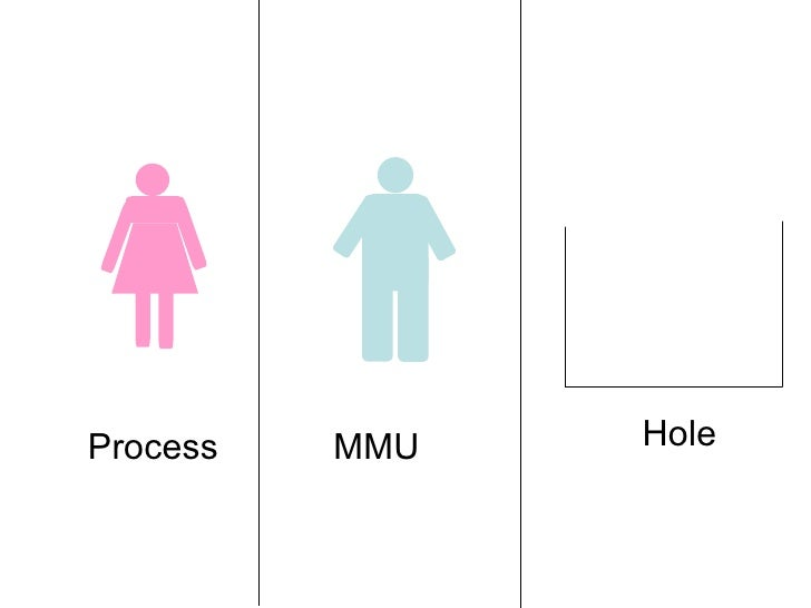 Process Hole MMU