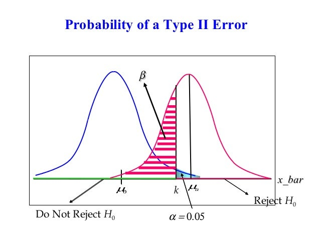 how to solve hypothesis testing problems
