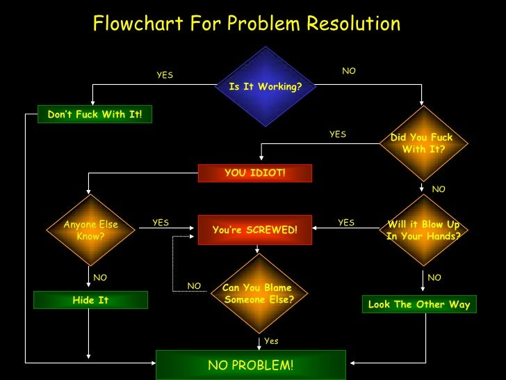 Flowchart For Problem Resolution                                                      NO                      YES         ...