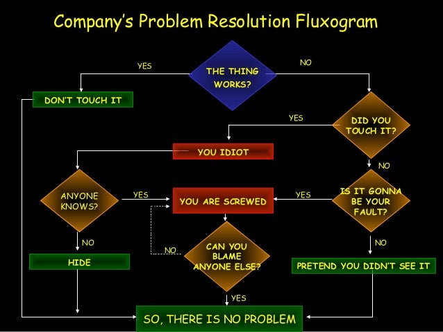 Company's Problem Resolution Fluxogram DON'T TOUCH IT YES NO YES YOU IDIOT NO IS IT GONNA BE YOUR FAULT? NO PRETEND YOU DI...