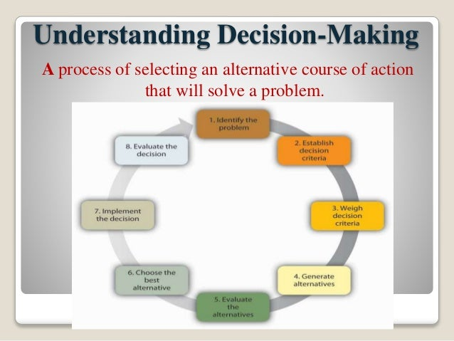 ilm 3 01 solving problems and making decisions Solving problems and making decisions  solving problems and making decisions unit ref: m301  problems & making decisions from the ilm level 3 award,.
