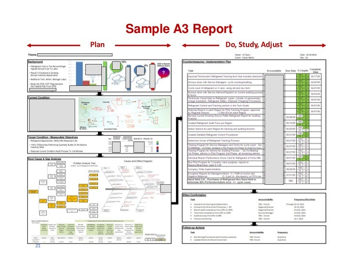 Sample a3 report plan do study adjust21 for Software problem report template