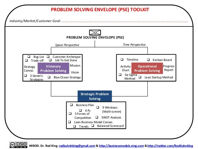 Problem spotting and problem solving in business