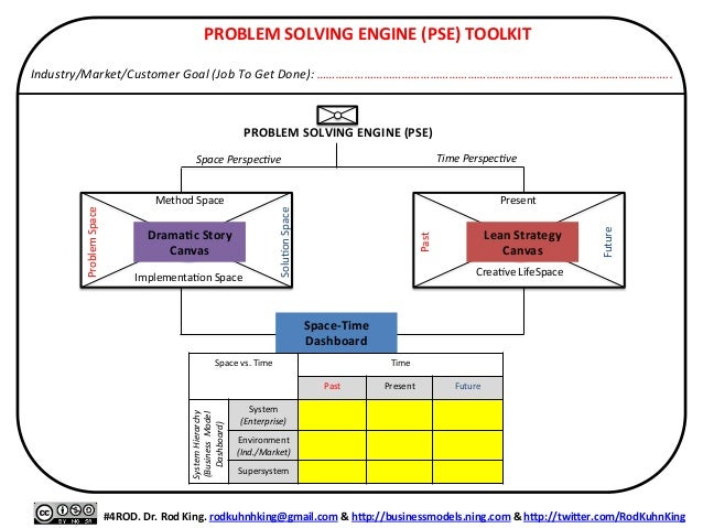 PROBLEM  SOLVING  ENGINE  (PSE)  TOOLKIT      Industry/Market/Customer  Goal  (Job  To  Get  Done):...