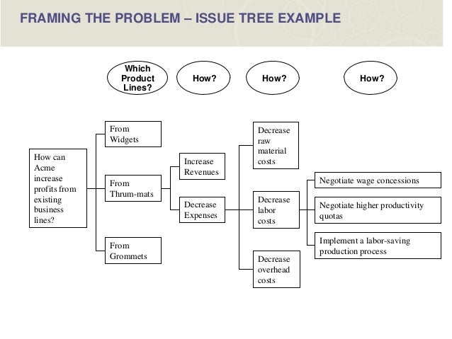 problem statement in retail The role of change management in successfully implementing a retail enterprise resource planning solution  the problem statement argues that a successful retail.