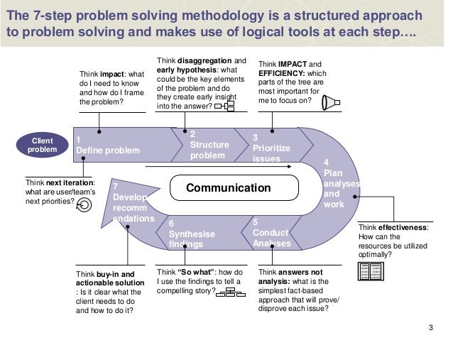 structured problem solving process