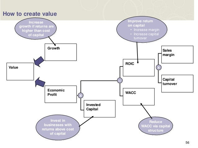 how to solve increase revenue roe