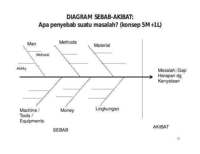 Problem solving skills based on tqc by dadang budiaji mm diagram sebab akibat ccuart Choice Image