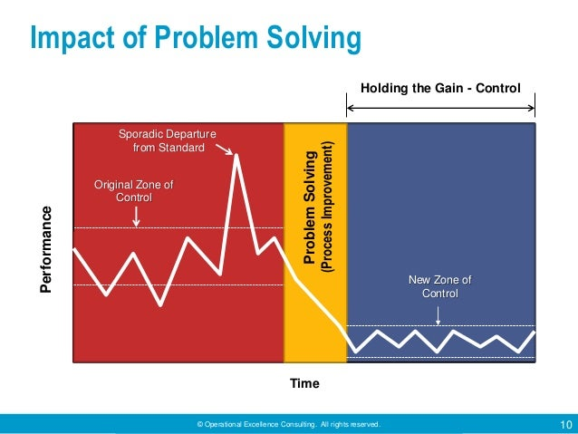 © Operational Excellence Consulting. All rights reserved. 10 Impact of Problem Solving ProblemSolving (ProcessImprovement)...