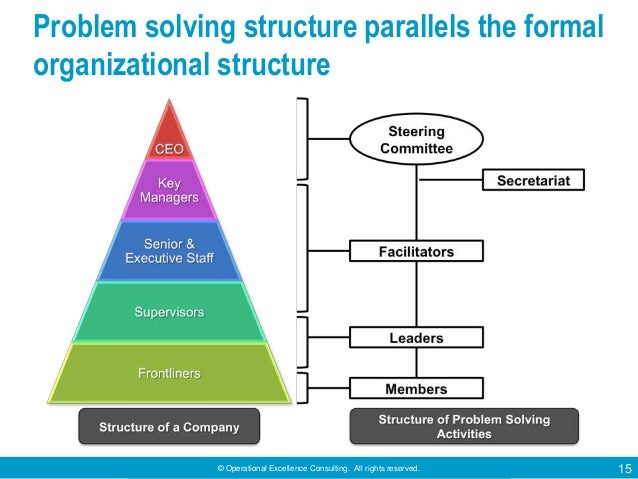 © Operational Excellence Consulting. All rights reserved. 15 Problem solving structure parallels the formal organizational...