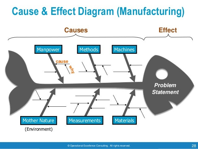 © Operational Excellence Consulting. All rights reserved. 28 Cause & Effect Diagram (Manufacturing) EffectCauses cause Mac...