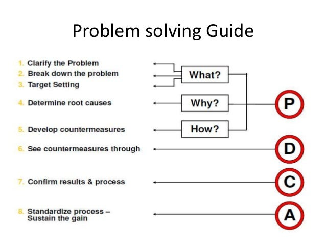 problem solving techniques tcs aspire quiz