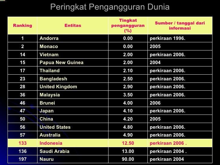 Peringkat Pengangguran Dunia perkiraan 2004 90.00 Nauru 197 perkiraan 2004 . 13.00 Saudi Arabia 136 perkiraan 2006 . 12.50...