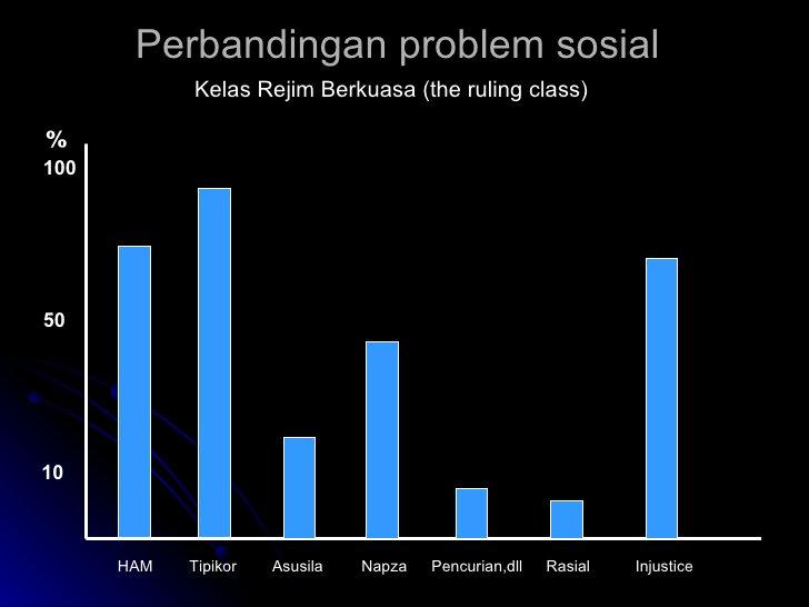 Perbandingan problem sosial Kelas Rejim Berkuasa (the ruling class) % 10 50 100 HAM Tipikor Asusila Napza Pencurian,dll Ra...