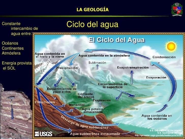LA GEOLOGÍA  Constante     intercambio de                        Ciclo del agua     agua entre:  Océanos Continentes Atmós...